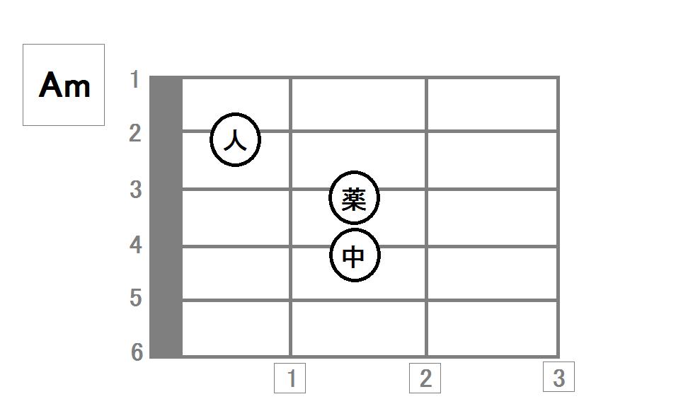 コード ギター 初心者