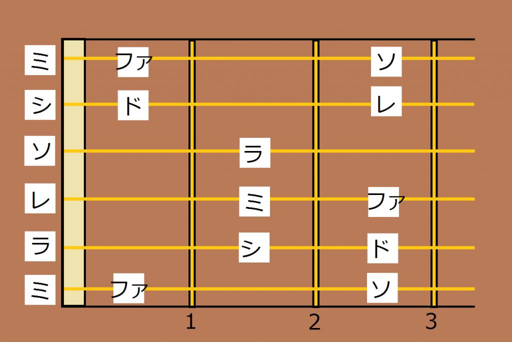 ギタードレミファソラシド