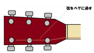 アコギ弦交換
