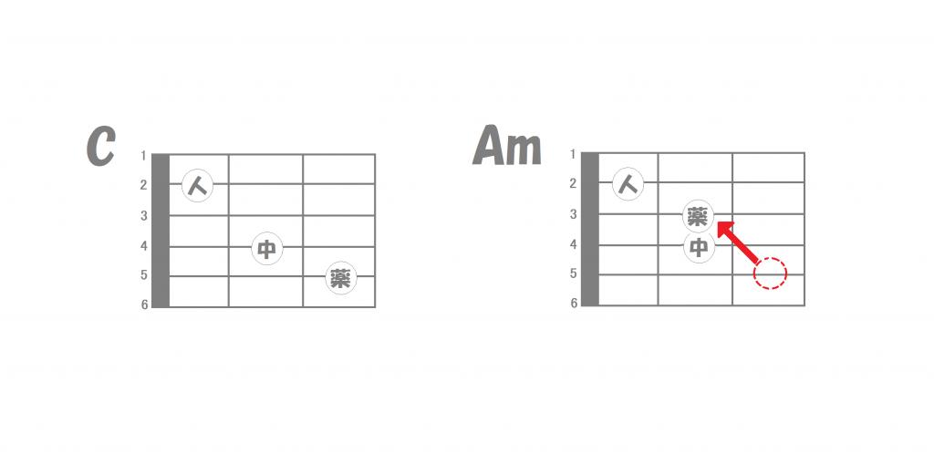 ギターコードの覚え方