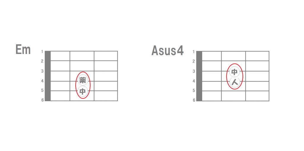 ギターコード覚え方