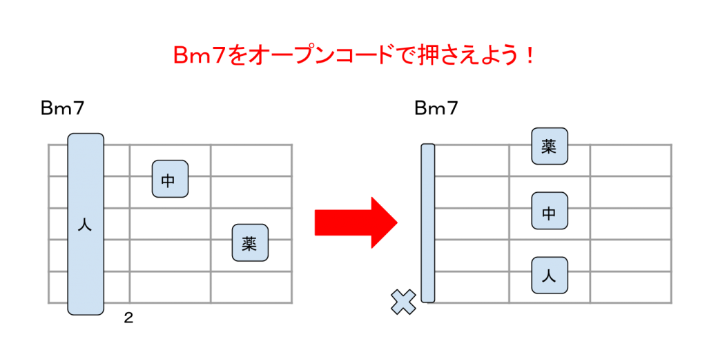 Bm7オープンコード