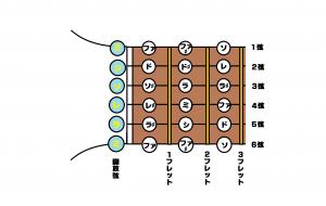 フィンガーボード図