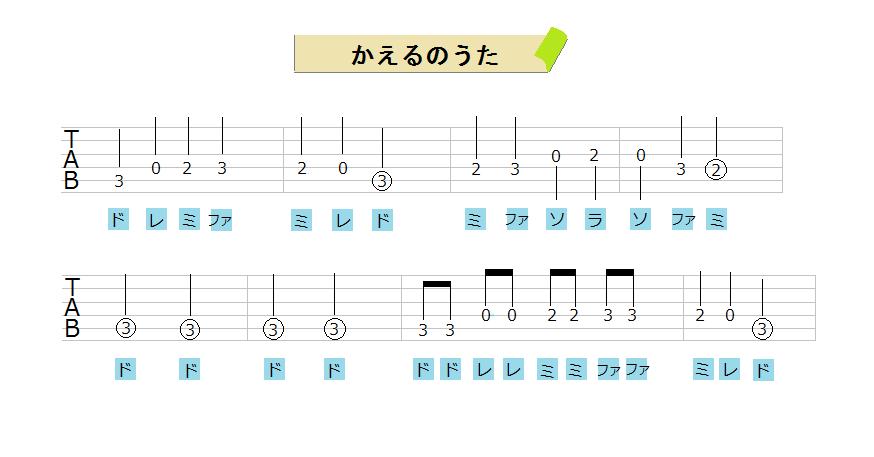 Happy birthday song guitar