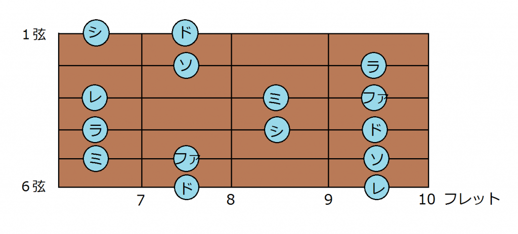 ギタードレミ3