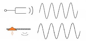 音の波の一致