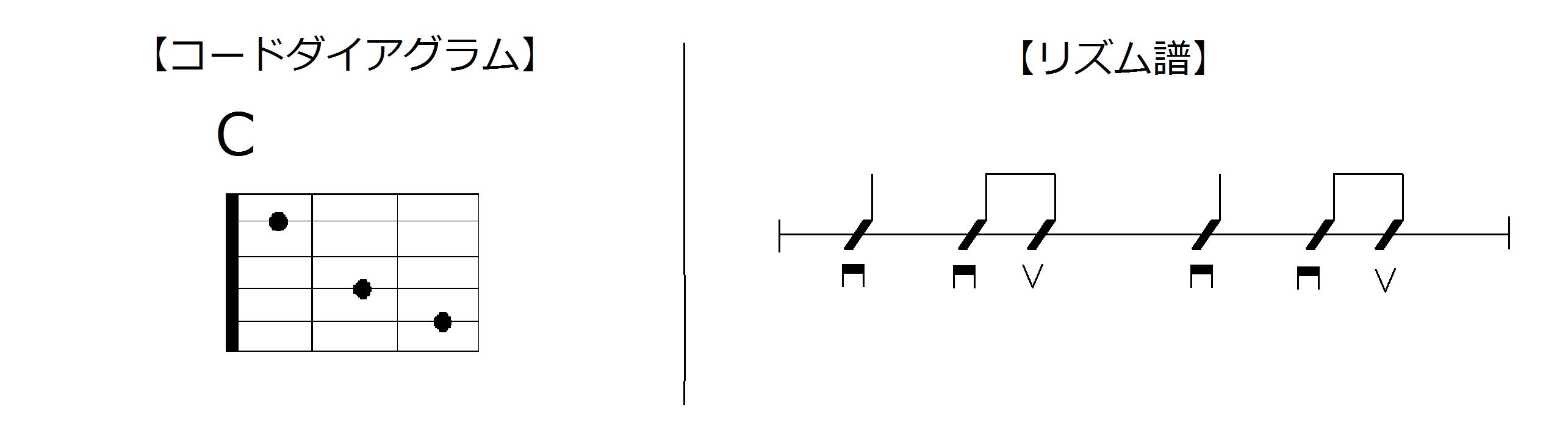 コードダイアグラムとリズム譜