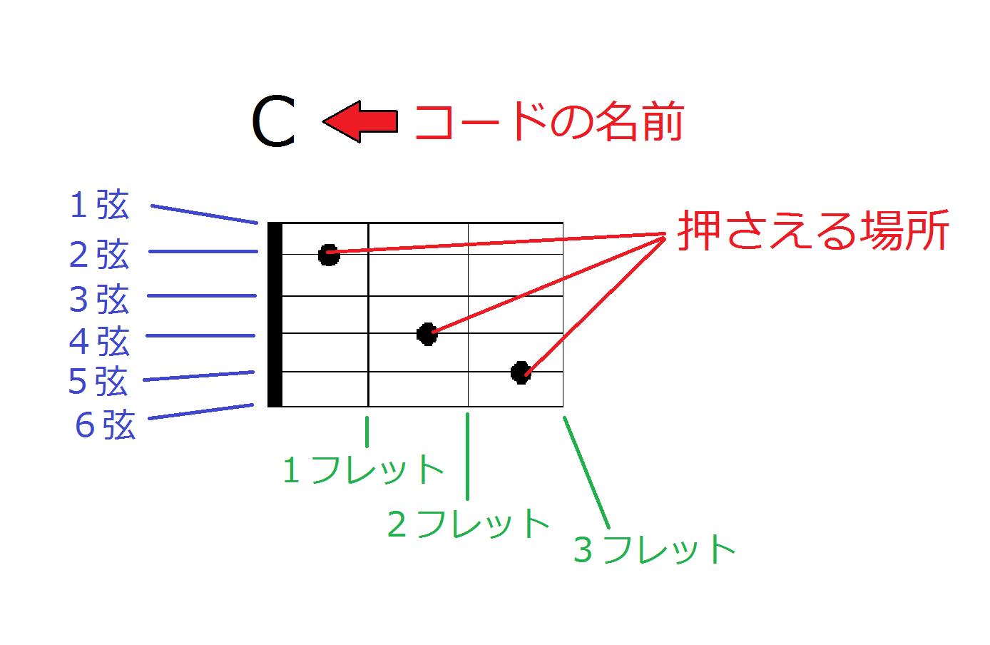 コードダイアグラムの見方
