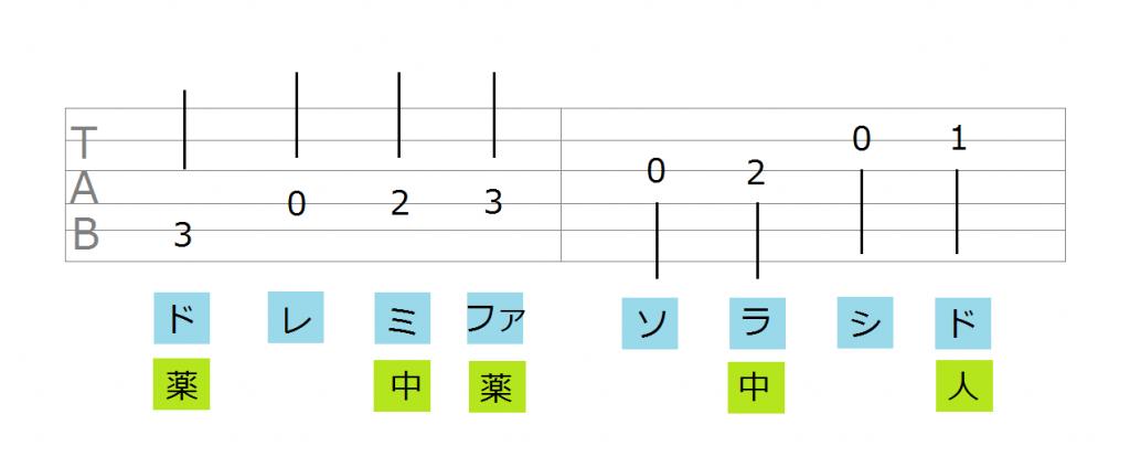 ここまでに紹介した2つのポイントに注意しながらドレミ を弾いてみましょう。もし余裕があれば、TAB譜を見ながら弾くと良いです。TAB譜の見方に慣れておくと、ギター