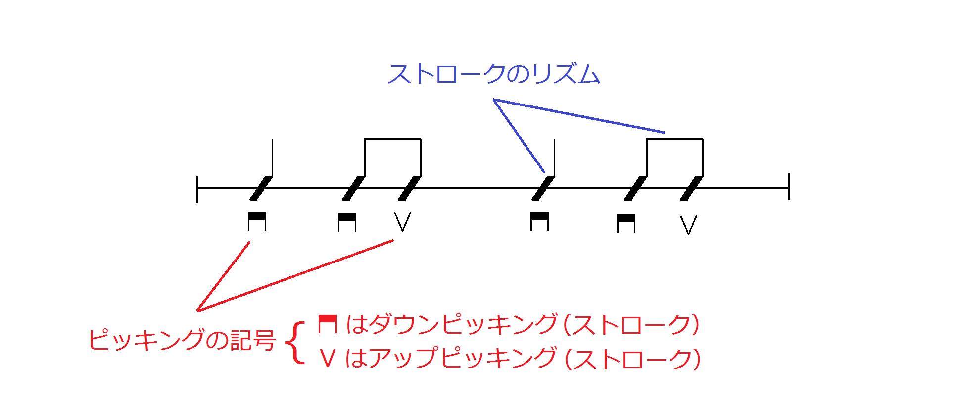 リズム譜の読み方