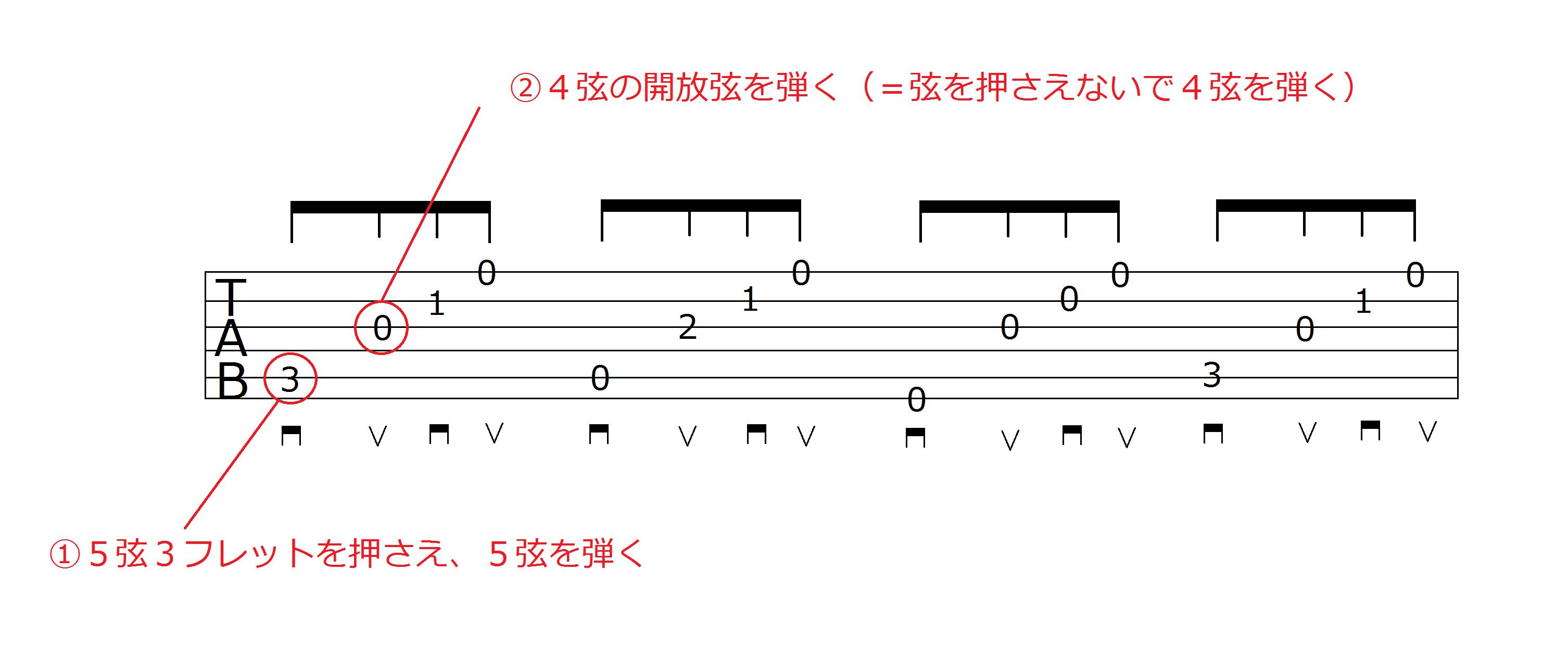 TAB譜の解説